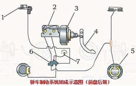 汽车液压制动系统可以分为行车制动、辅助制动、伺服制动