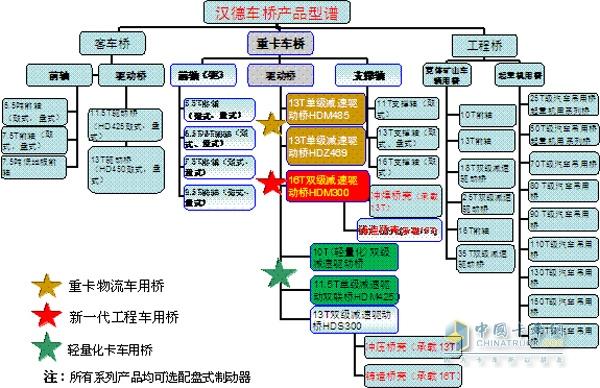 汉德车桥产品型谱图