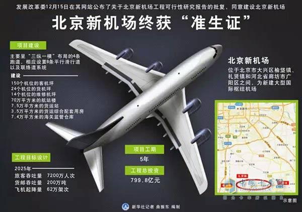 北京新机场工程建设
