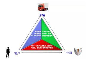 联合通:开启商用车智能管理系统的新篇章