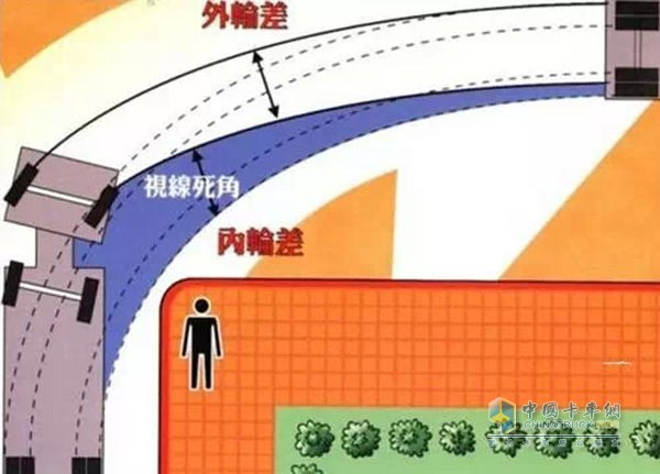 盲区监测系统电路框图