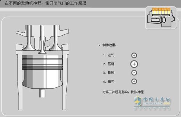 """节气门工作原理   所以当第五气门打开后,发动机燃烧室处于""""漏气""""状态,而这个精心设计的漏气阀在压缩,膨胀和排气三个阶段,特别是膨胀阶段产生大量的制动阻力,发动机制动功率由此产生。   而发动机排气制动则是在全过程4个行程中产生制动效果,这点跟国产车的发动机制动结果是一样的。"""