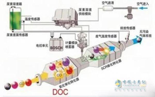 汽车后处理系统工作原理图高清图片