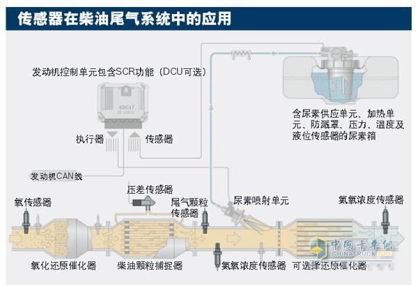 传感器在柴油尾气系统中的应用