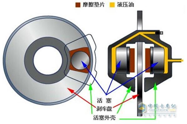 盘式刹车结构构造