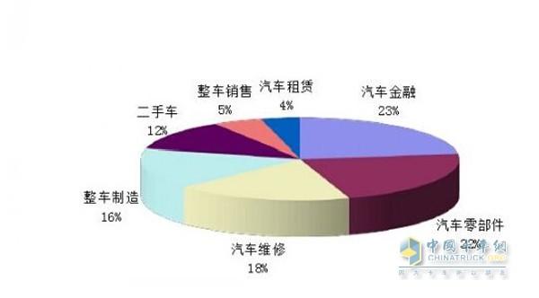 汽车后市场是供应商转型发展方向 - 其他_中国卡车网