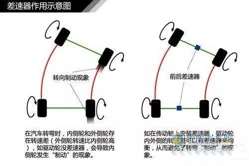 汽车差速锁的作用原理_差速锁原理