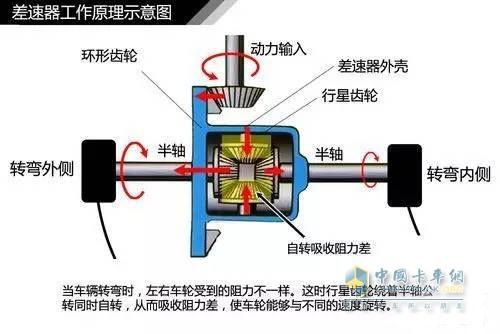汽车差速器结构原理和差速锁的正确使用