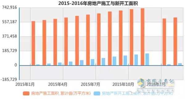 2015-2016年房地产施工与新开工面积
