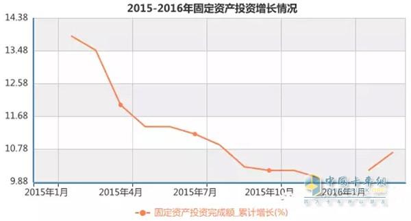 2015-2016年固定投资增长情况