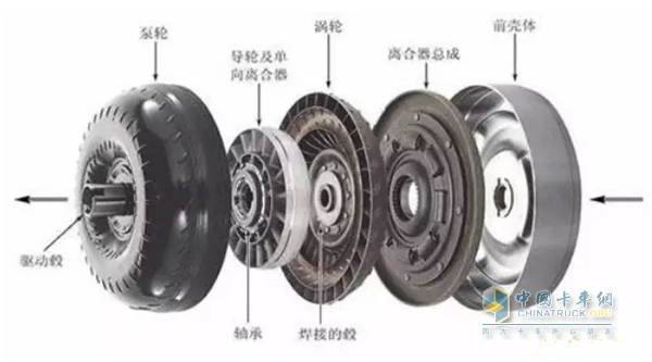 液力变矩器   扭力转换器取代了传统的机械式离合器,被安装在发动机与自动变速箱之间,能够将发动机的动力平顺的传送到自动变速箱。   在扭力转换器之中,发动机动力输出轴直接与泵轮外壳连接。而扭力转换器的一组涡轮,透过轴与位于另一侧的变速系统连接。导轮与涡轮之间没有任何直接的连接机构,两者均密封在扭力转换器的外壳之中,而扭力转换器之内则是充满了黏性液体。   当发动机低速运转时,整个扭力转换器会同样低速运转,泵轮上的叶片会带动扭力转换器内的黏性液体,使其进行循环流动。但是由于转速太低,液体对于涡轮所施力之力