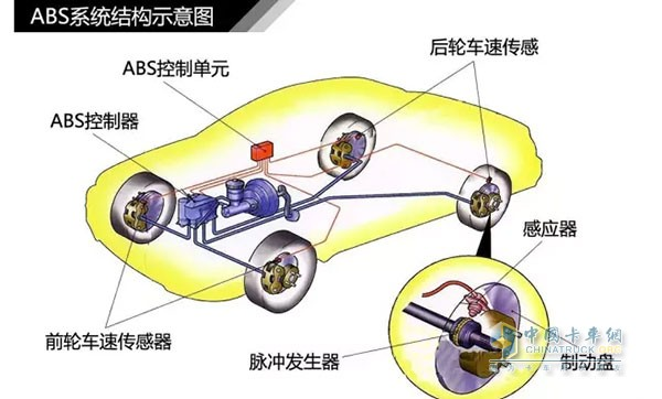 ABS系统结构示意图   制动过程中,ABS控制单元不断从车轮速度传感器获取车轮的速度信号,并加以处理,进而判断车轮是否即将被抱死。ABS刹车制动其特点是当车轮趋于抱死临界点时,制动分泵压力不随制动主泵压力增加而增高,压力在抱死临界点附近变化。