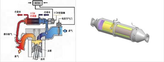 锡柴康威4DW国五发动机EGR+DPF后处理系统