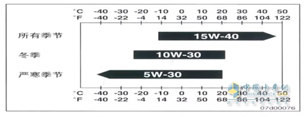 机油粘度及级别推荐表