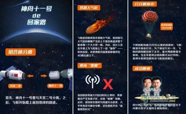 神十一的回家路 11月20日早6:30分,作为中国航天运输专用车辆,欧曼GTL超能版凭借高可靠、高安全、易操控的卓越品质,为神十一载人飞船返回舱提供从北京昌平区火车站运送至北京中国空间技术研究院的转运任务,从而为科研人员后续对返回舱进行研究分析提供帮助。而这也是继欧曼GTL超能版在神十一发射前,为返回舱从提供全程转运服务后,再次凭借可靠的卓越品质,顺利完成返回舱的回收运输任务。
