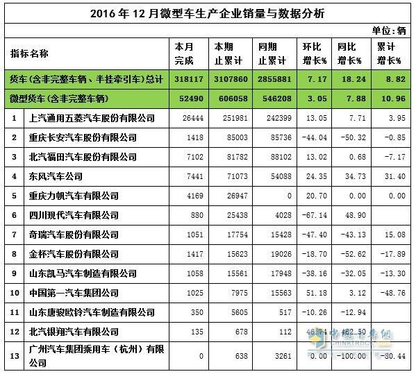 2016年12月微卡企业销量与数据分析