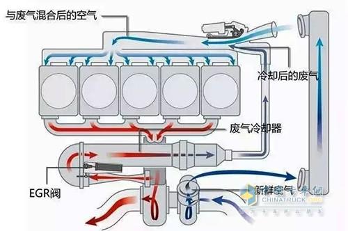 循环系统,工作原理为一少部分发动机废气通过egr阀进入气缸内与混合气