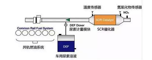 SCR 选择性催化还原
