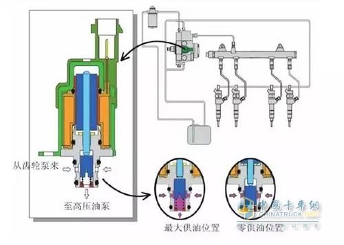 发动机供油线路图