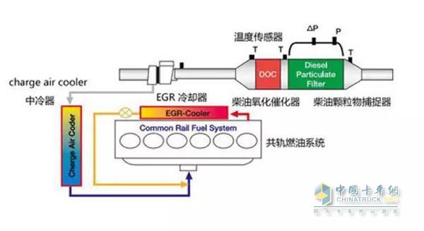 发布了两款欧发动机,这两款发动机最大的特点在于排放后处理系统。这主要包括DOC(氧化型催化器)、DPF(柴油颗粒过滤器)、SCR(选择性还原)和ASC(氨过滤器)等装置。产生的尾气经过这些系统的过滤,颗粒排放量将减少99%。   很明显,无论是国内的国五还是国外的欧,DPF技术路线都是核心!