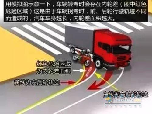 货车右侧盲区约在货箱末端至驾乘舱末端位置