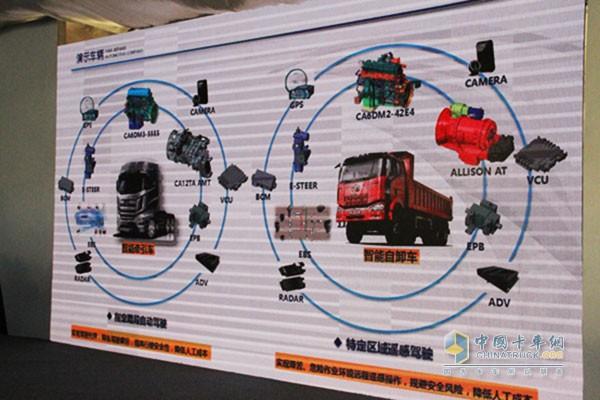 解放无人驾驶卡车车辆配置演示