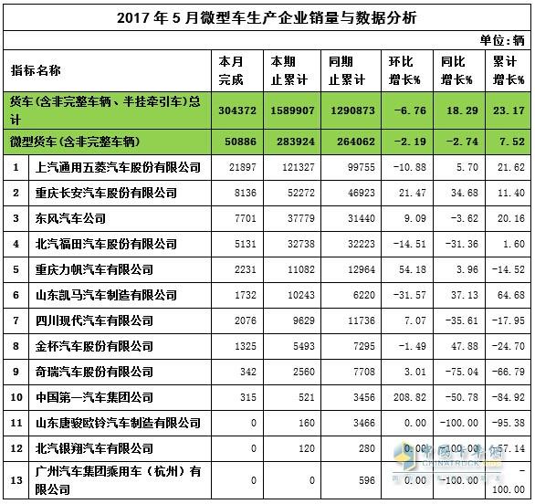 2017年5月微卡企业销量与数据分析