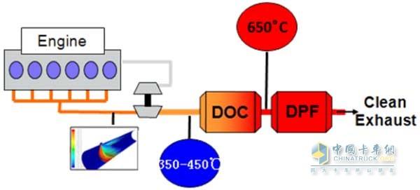高压共轨+电控节气门+EGR+DOC+DPF技术方案