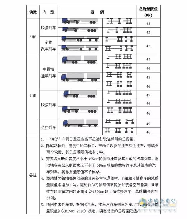 公路货运车辆超限超载认定标准