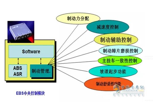 EBS中央控制模块