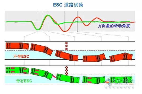ESC道路试验