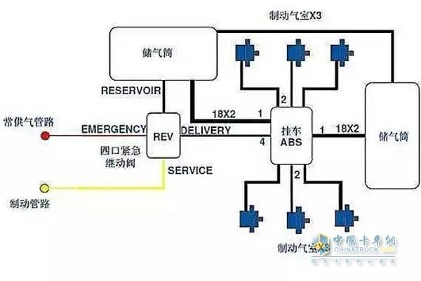 挂车制动系统的构成