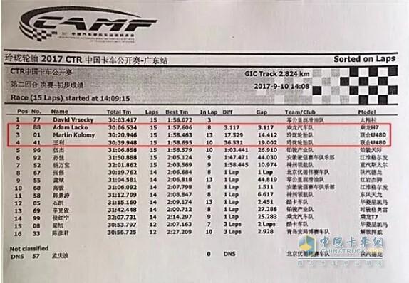 2017中国卡车公开赛第二回合决赛初步成绩
