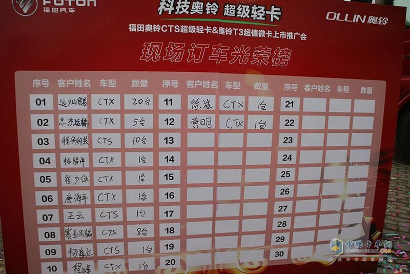 杭州推介会现场订车统计