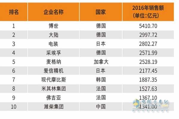 2017年国际汽车零部件企业百强榜