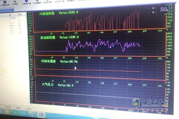 此次测试数据结果由中国重汽智能通系统提供