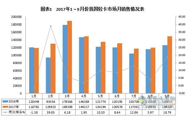2017年前三季度轻卡市场发展态势分析及预测