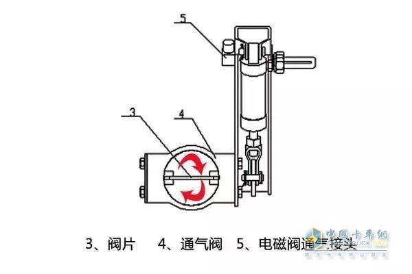 排气式工作原理   泄气式发动机制动,也叫排气门制动,这种制动器又分为被动式和主动式两种。   被动式需要排气制动蝶阀来配合。在打发动机制动开关,排气制动蝶阀首先关闭,使车辆排气管内形成较高的背压,使得排气门打开很小的一个角度,再由一套执行机构使得排气门在四个冲程中都保持这一气门开度,压缩空气在整个压缩冲程中从排气门泄漏出去,减少返回到活塞上的能量,来达到制动减速的效果,但被动式受蝶阀工作状态的影响较大,特别是发动机转速比较低的时候,效果比较差。