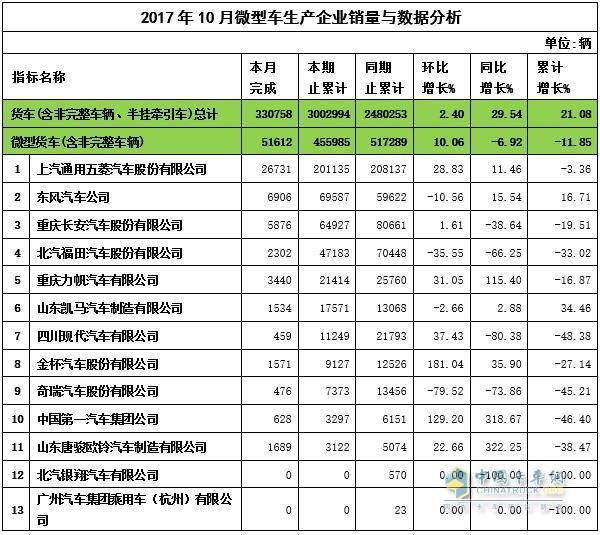 2017年10月微卡企业产量与数据分析