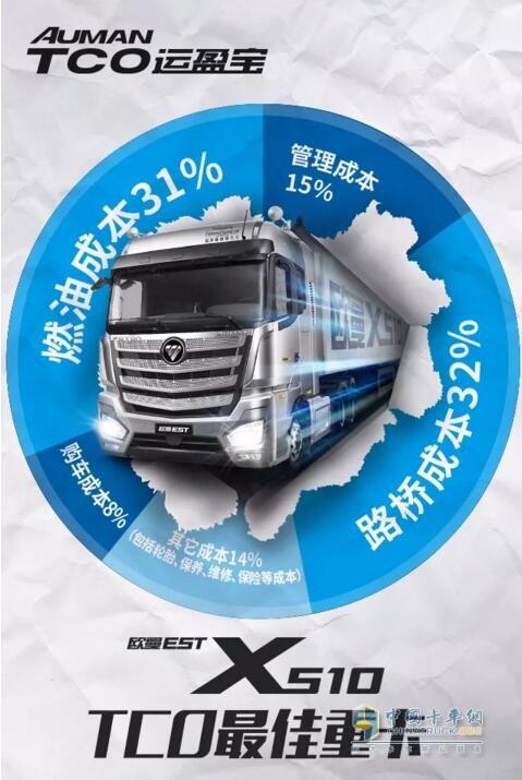 5年多省68万 欧曼EST X510超级卡车之TCO最佳的重卡