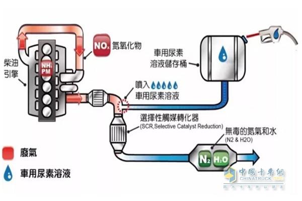 车用尿素溶液流动图