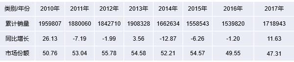2010年~2017年我国轻卡(含底盘)销量及市场份额情况表