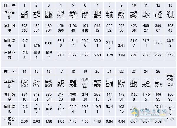 017年1~12月销量万辆以上企业轻卡销售情况表