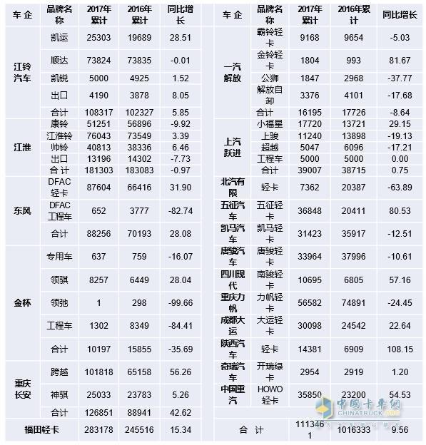 2017年1~12月国产品牌轻卡销售情况表