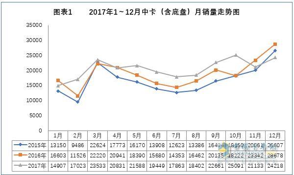 2017年我国中卡市场分析及预测