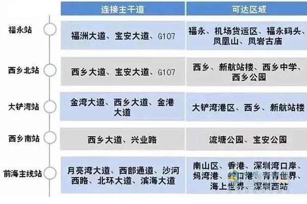 沿江深圳段各收费站连通情况