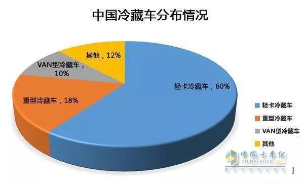 中国冷藏车分布情况