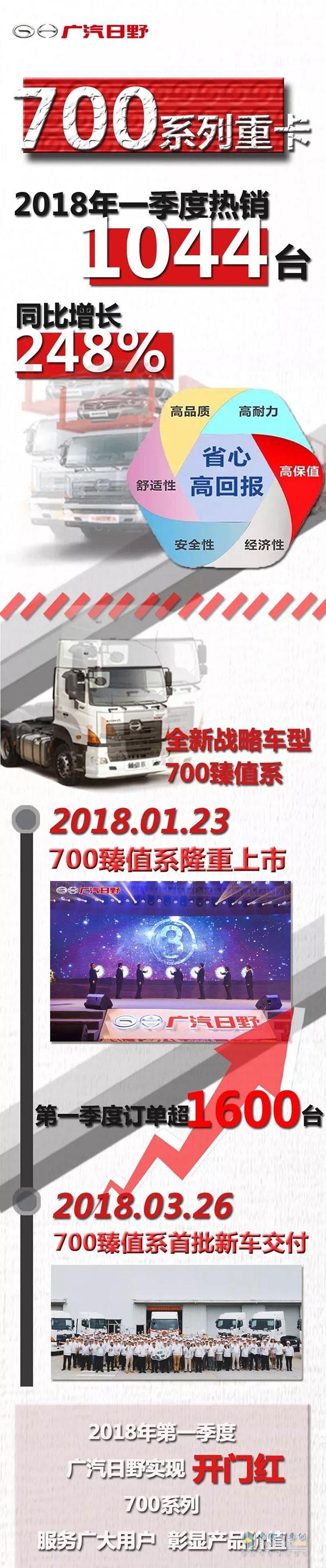 广汽日野700系列重卡