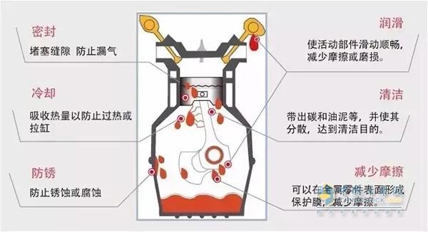 润滑油在发动机里起着非常重要的作用