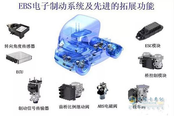 EBS电子系统